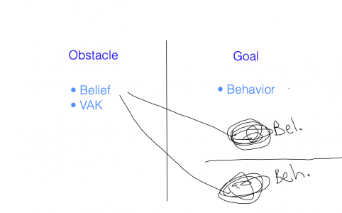 life coaching behaviors beliefs model