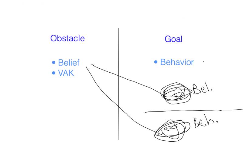 life coaching behaviors beliefs model
